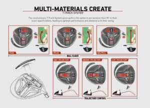 TaylorMade M1 - Adjustment Settings - Best Golf Driver